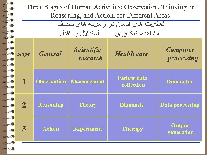 Three Stages of Human Activities: Observation, Thinking or Reasoning, and Action, for Different Areas