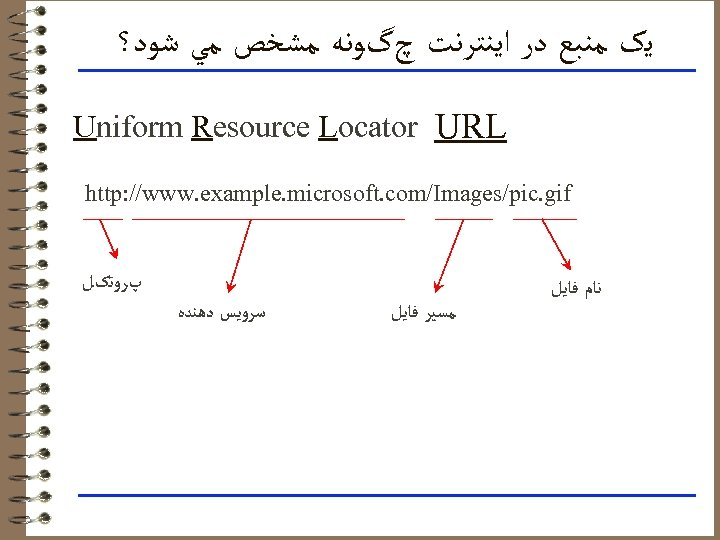 ﻳک ﻣﻨﺒﻊ ﺩﺭ ﺍﻳﻨﺘﺮﻧﺖ چگﻮﻧﻪ ﻣﺸﺨﺺ ﻣﻲ ﺷﻮﺩ؟ Uniform Resource Locator URL http:
