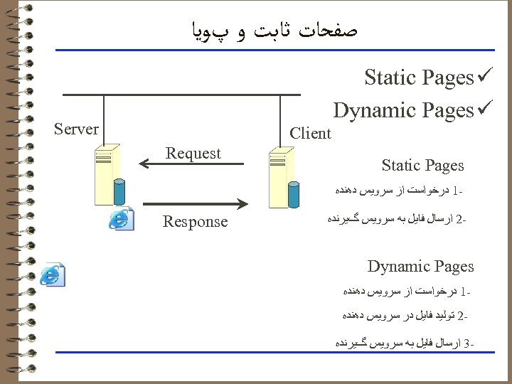 ﺻﻔﺤﺎﺕ ﺛﺎﺑﺖ ﻭ پﻮﻳﺎ Static Pages ü Dynamic Pages ü Server Client Static