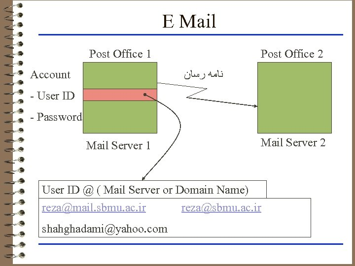 E Mail Post Office 1 Post Office 2 ﻧﺎﻣﻪ ﺭﺳﺎﻥ Account - User ID
