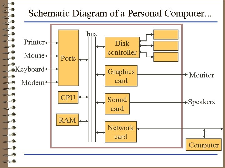 Schematic Diagram of a Personal Computer. . . bus Printer Mouse Ports Keyboard Disk