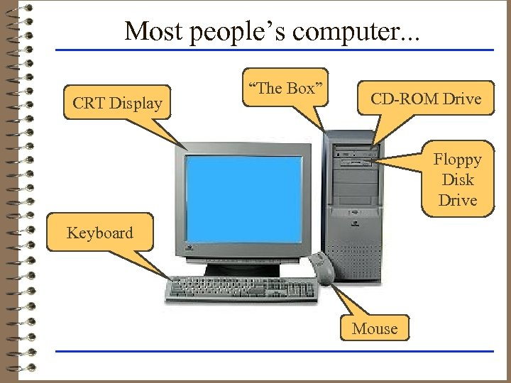 """Most people's computer. . . CRT Display """"The Box"""" CD-ROM Drive Floppy Disk Drive"""