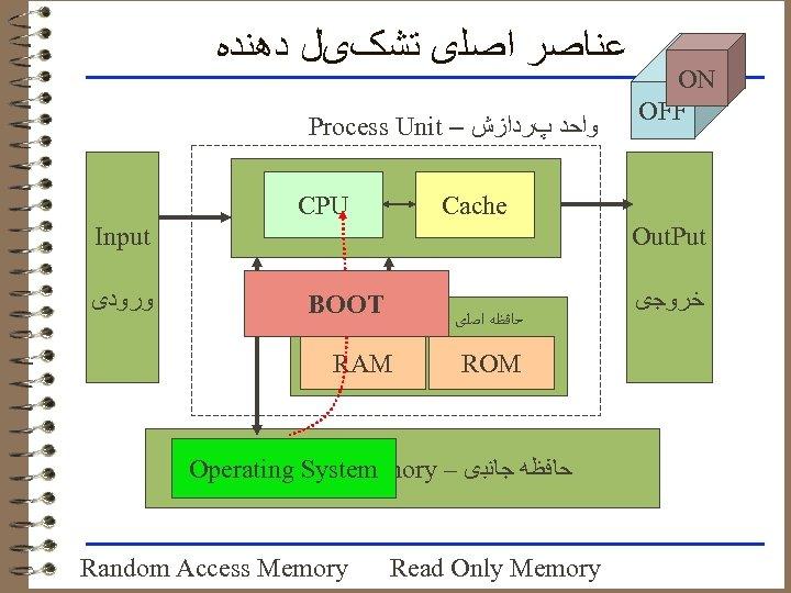 ﻋﻨﺎﺻﺮ ﺍﺻﻠی ﺗﺸکیﻞ ﺩﻫﻨﺪﻩ Process Unit – ﻭﺍﺣﺪ پﺮﺩﺍﺯﺵ Input ﻭﺭﻭﺩی Central Processing