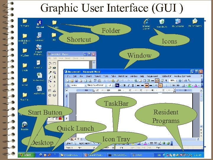 Graphic User Interface (GUI ) Folder Shortcut Icons Window Task. Bar Resident Programs Start