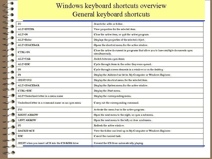 Windows keyboard shortcuts overview General keyboard shortcuts F 3 Search for a file or