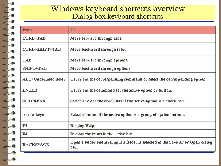 Windows keyboard shortcuts overview Dialog box keyboard shortcuts Press To CTRL+TAB Move forward through
