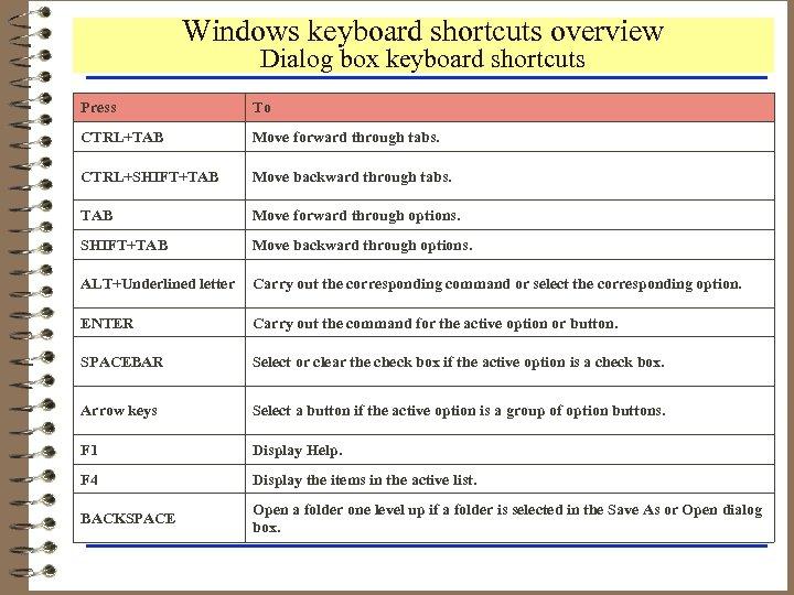 Windows keyboard shortcuts overview Dialog box keyboard shortcuts Press To CTRL+TAB Move forward through