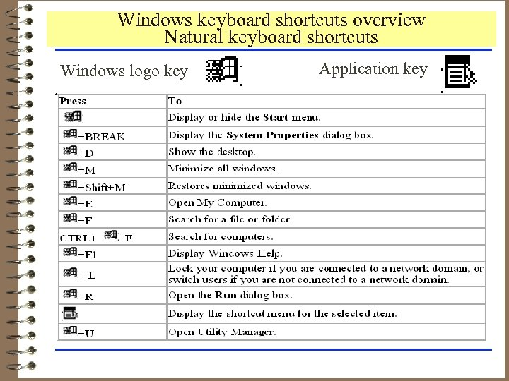 Windows keyboard shortcuts overview Natural keyboard shortcuts Windows logo key Application key