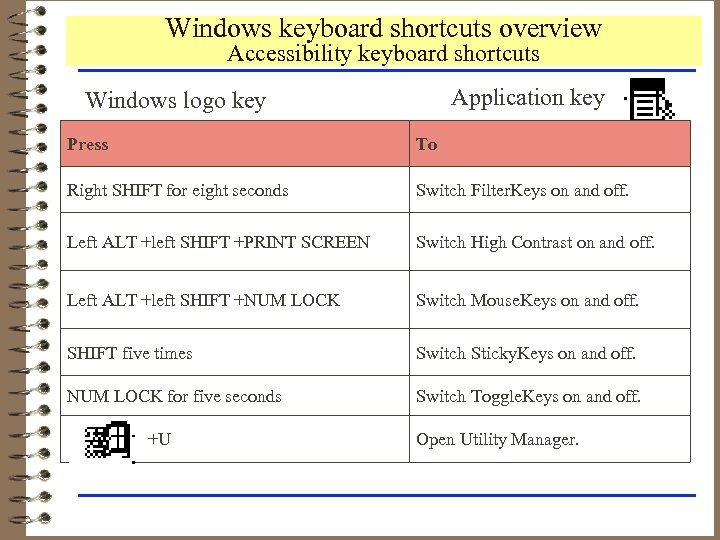 Windows keyboard shortcuts overview Accessibility keyboard shortcuts Application key Windows logo key Press To
