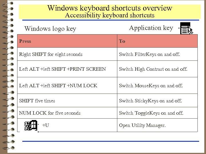 Windows keyboard shortcuts overview Accessibility keyboard shortcuts Application key Windows logo key Press To