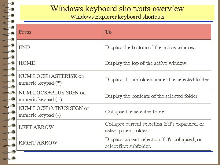 Windows keyboard shortcuts overview Windows Explorer keyboard shortcuts Press To END Display the bottom