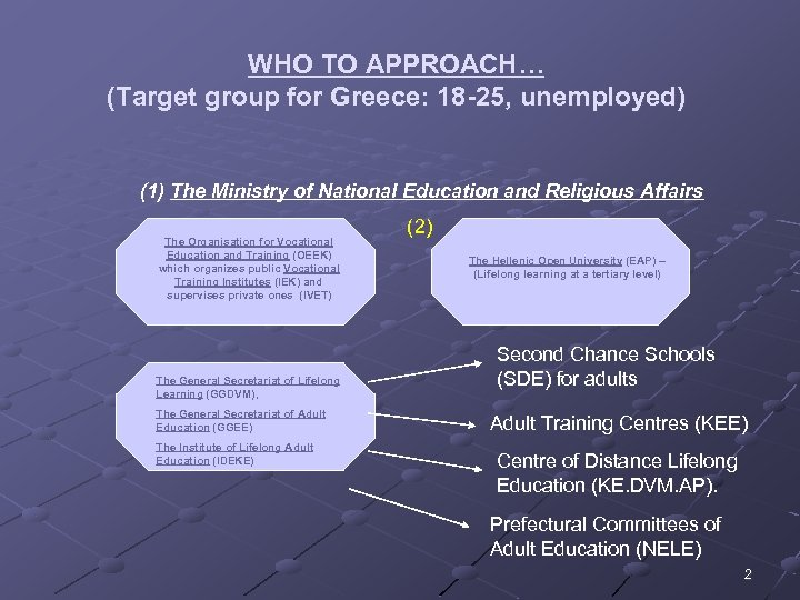 WHO TO APPROACH… (Target group for Greece: 18 -25, unemployed) (1) The Ministry of