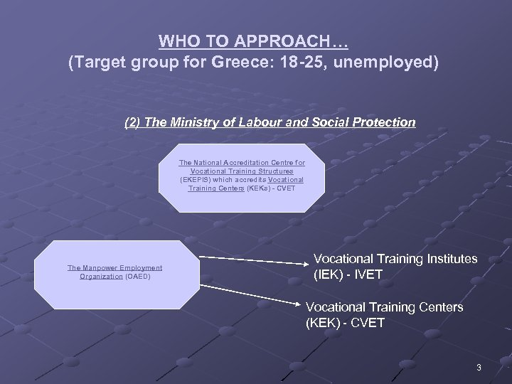 WHO TO APPROACH… (Target group for Greece: 18 -25, unemployed) (2) The Ministry of