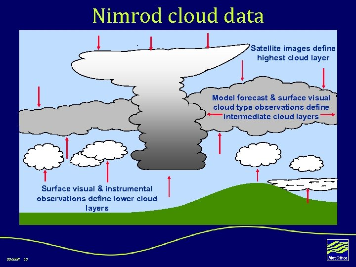 Nimrod cloud data Satellite images define highest cloud layer Model forecast & surface visual
