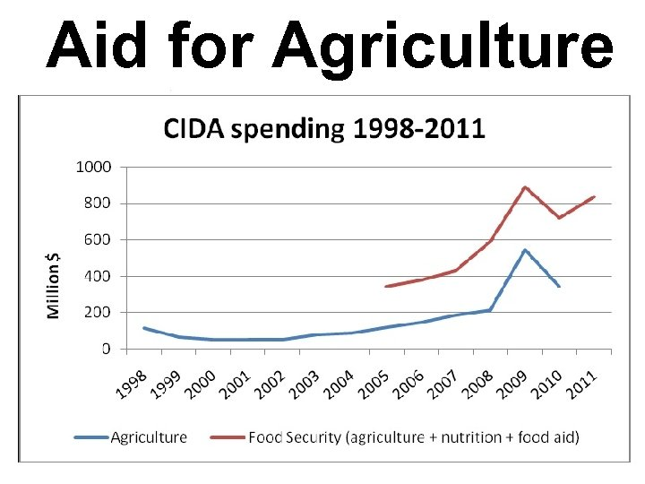 Aid for Agriculture