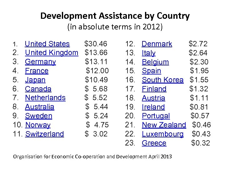 Development Assistance by Country (in absolute terms in 2012) 1. United States $30. 46