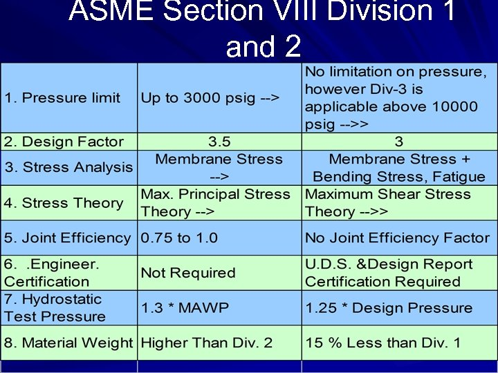 ASME Section VIII Division 1 and 2