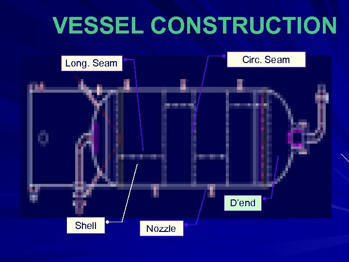 VESSEL CONSTRUCTION Circ. Seam Long. Seam D'end Shell Nozzle