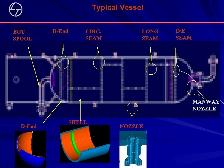 Typical Vessel BOT SPOOL D-End CIRC. SEAM LONG SEAM D/E SEAM MANWAY NOZZLE D-End