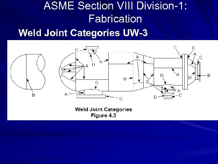 ASME Section VIII Division-1: Fabrication Weld Joint Categories UW-3