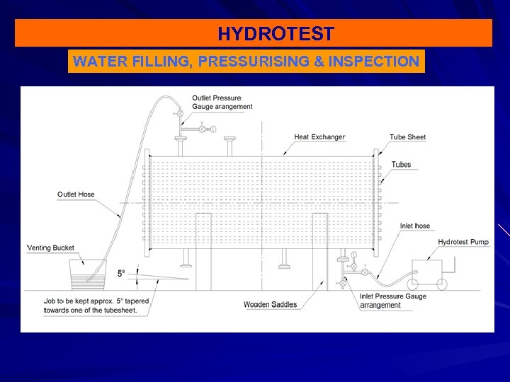 HYDROTEST WATER FILLING, PRESSURISING & INSPECTION