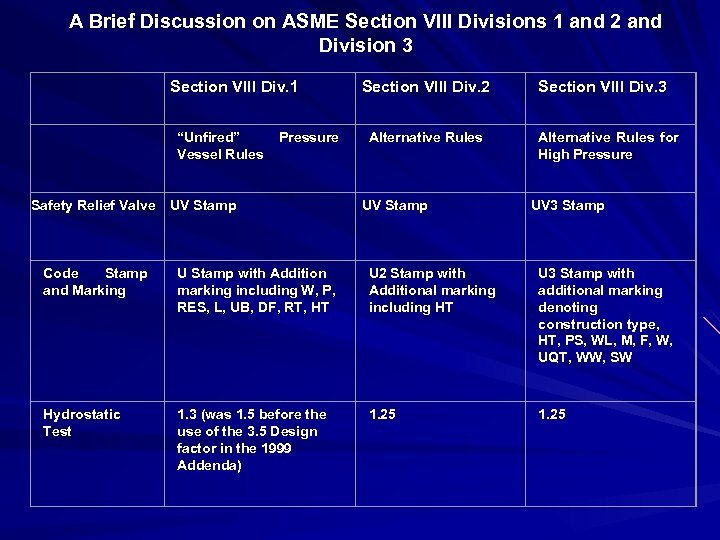 A Brief Discussion on ASME Section VIII Divisions 1 and 2 and Division 3