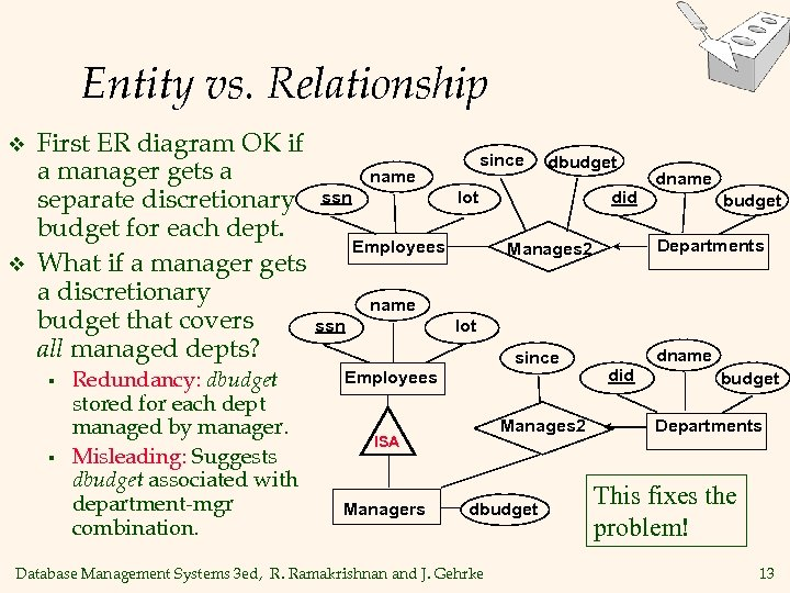 Entity vs. Relationship v v First ER diagram OK if a manager gets a