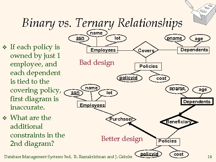 Binary vs. Ternary Relationships ssn v v If each policy is owned by just