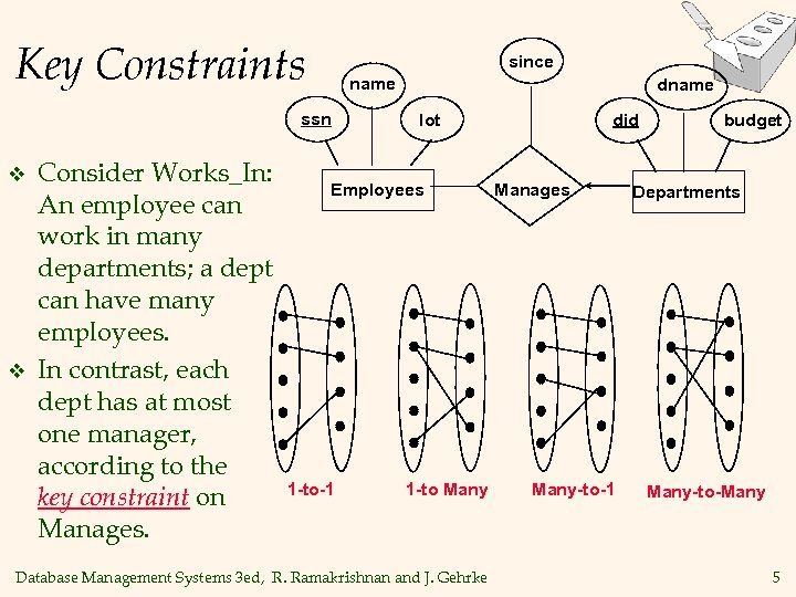 Key Constraints since name ssn v v Consider Works_In: An employee can work in