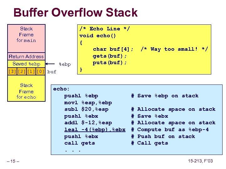 Buffer Overflow Stack Frame for main Return Address Saved %ebp [3][2][1][0] buf Stack Frame