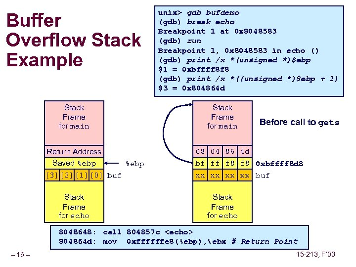 Buffer Overflow Stack Example Stack Frame for main Return Address Saved %ebp [3][2][1][0] buf