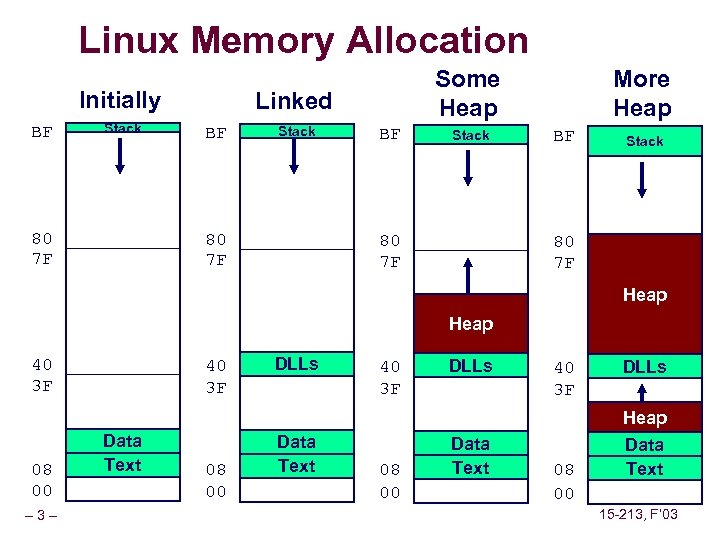 Linux Memory Allocation Initially BF Stack 80 7 F Some Heap Linked BF Stack