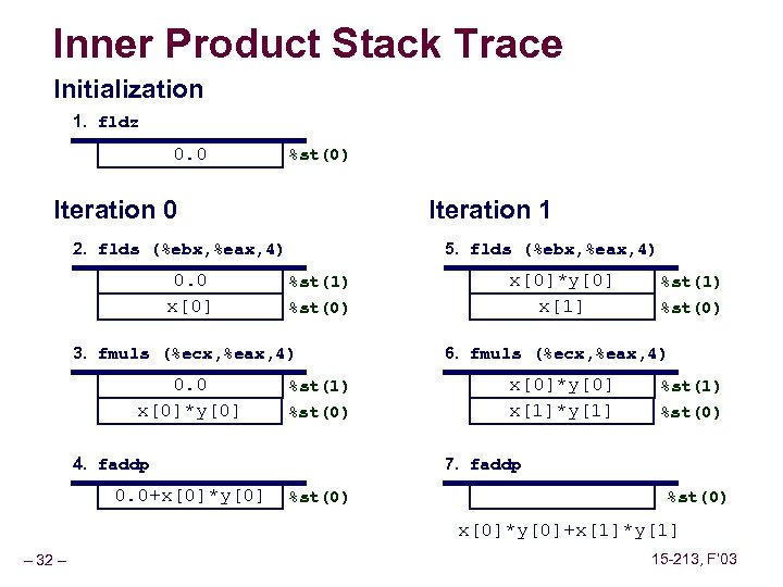 Inner Product Stack Trace Initialization 1. fldz 0. 0 %st(0) Iteration 0 Iteration 1