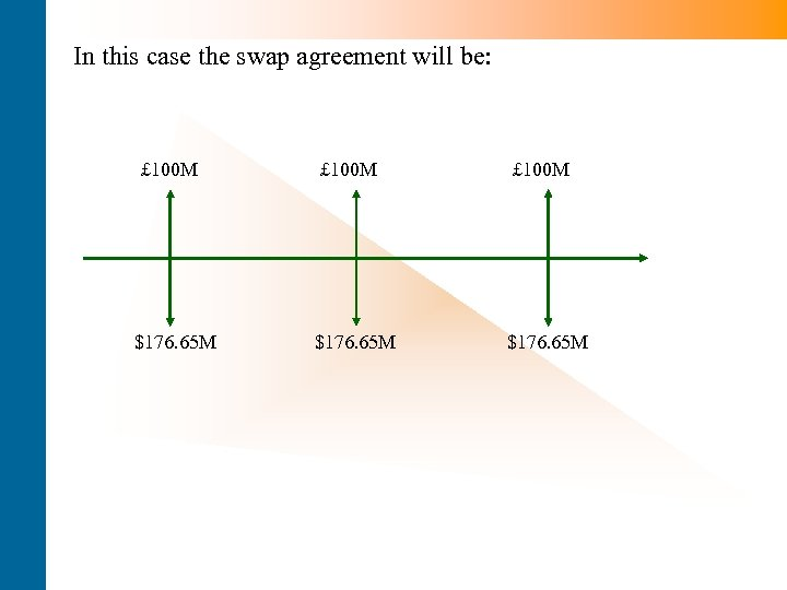 In this case the swap agreement will be: £ 100 M $176. 65 M
