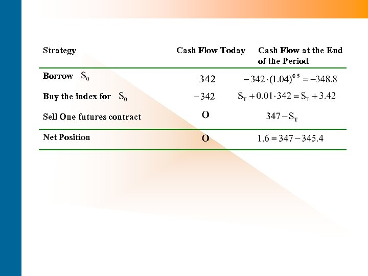 Strategy Borrow Buy the index for Sell One futures contract Net Position Cash Flow