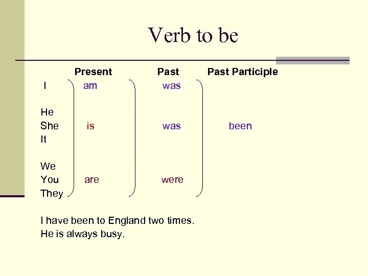 Verb to be Present am Past was Past Participle He She It is was
