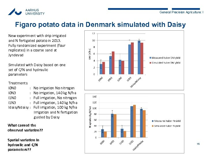 AARHUS UNIVERSITY General Precision Agriculture: I Figaro potato data in Denmark simulated with Daisy