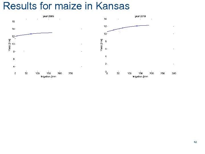 Results for maize in Kansas AARHUS UNIVERSITY Figaro WP 3 leader AU Rome 20