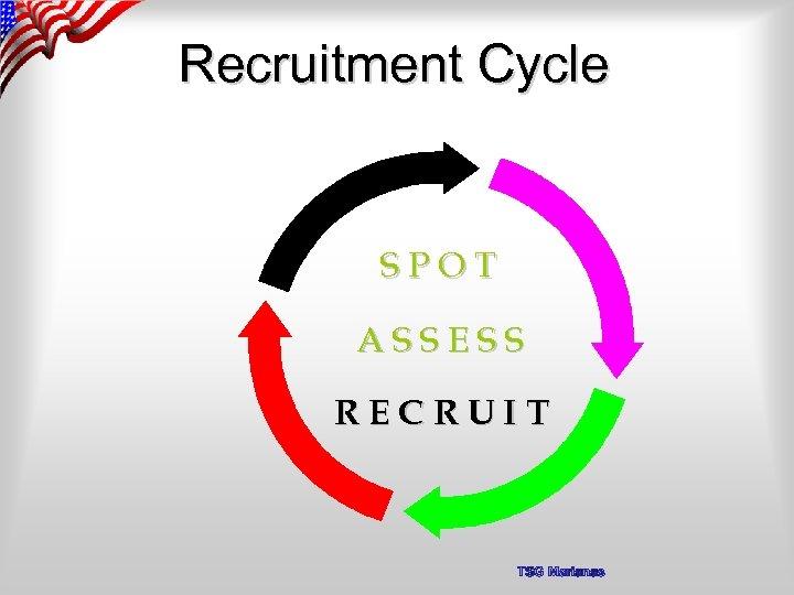Recruitment Cycle SPOT ASSESS RECRUIT TSG Marianas