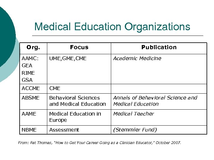 Medical Education Organizations Org. Focus Publication AAMC: GEA RIME GSA UME, GME, CME Academic