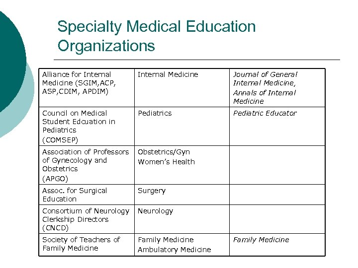 Specialty Medical Education Organizations Alliance for Internal Medicine (SGIM, ACP, ASP, CDIM, APDIM) Internal