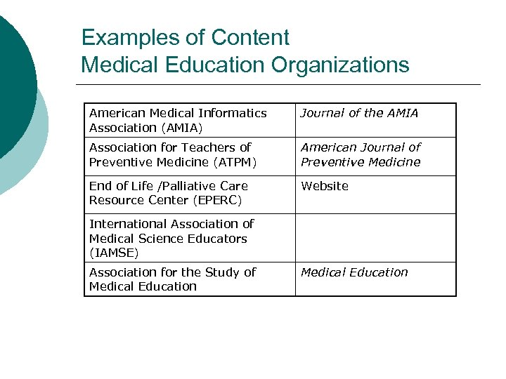 Examples of Content Medical Education Organizations American Medical Informatics Association (AMIA) Journal of the