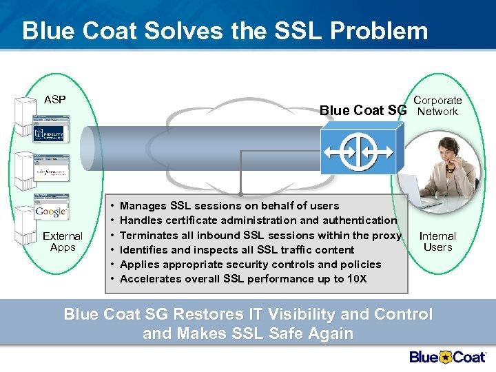 Blue Coat Solves the SSL Problem ASP External Apps Blue Coat SG • •