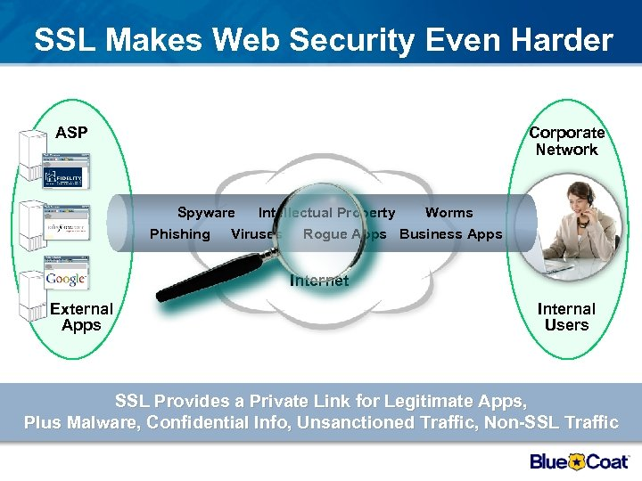 SSL Makes Web Security Even Harder ASP Corporate Network Spyware Intellectual Property Worms Phishing