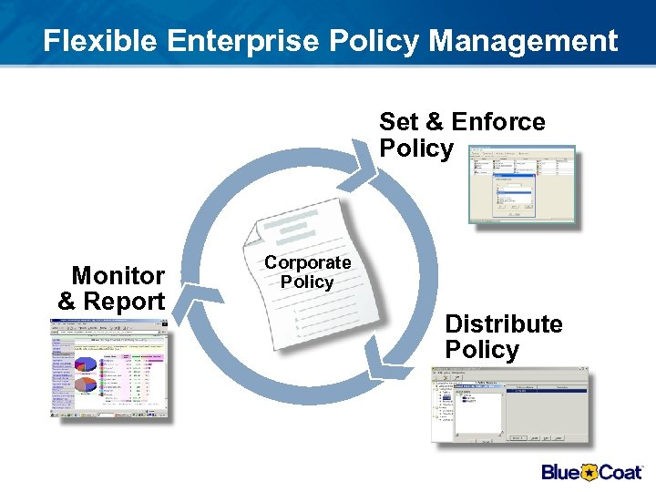 Flexible Enterprise Policy Management Set & Enforce Policy Monitor & Report Corporate Policy Distribute