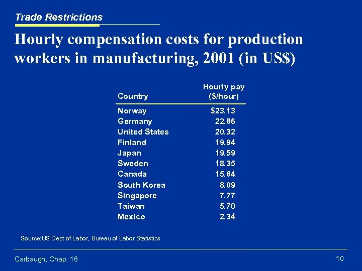 Trade Restrictions Hourly compensation costs for production workers in manufacturing, 2001 (in US$) Country