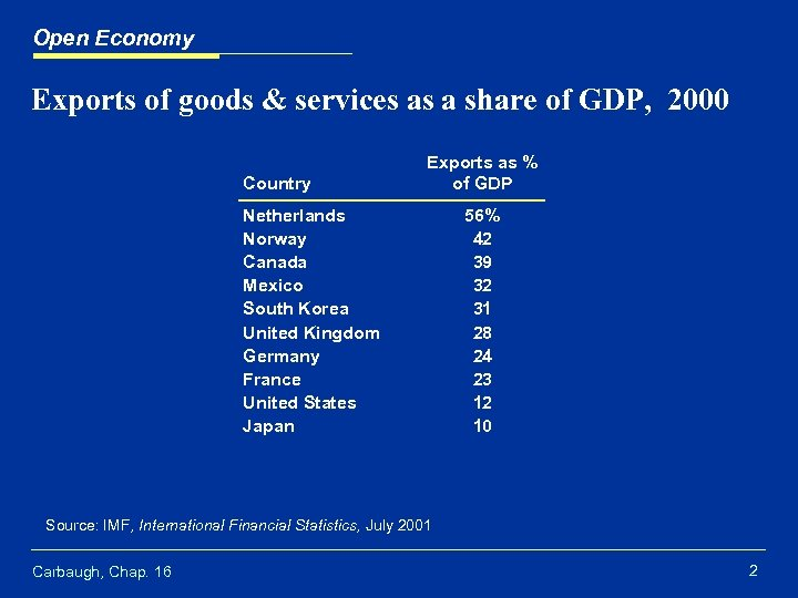 Open Economy Exports of goods & services as a share of GDP, 2000 Country