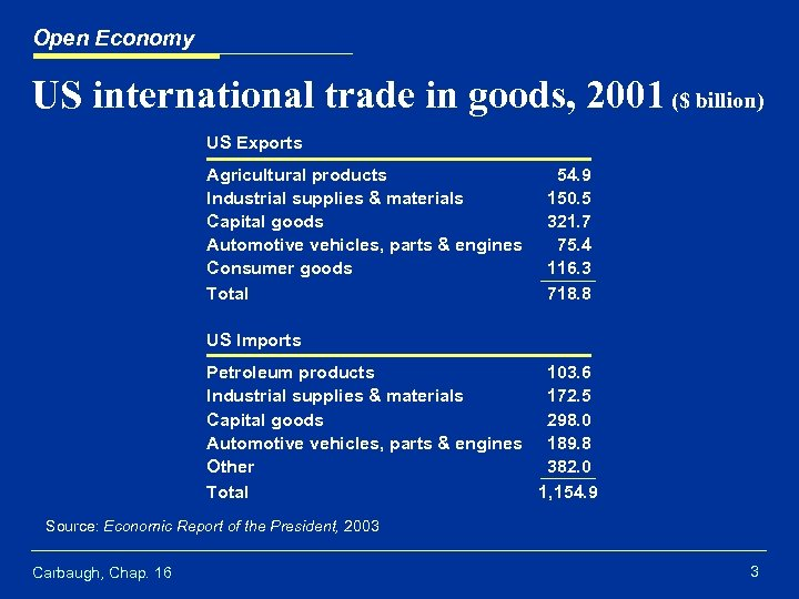 Open Economy US international trade in goods, 2001 ($ billion) US Exports Agricultural products
