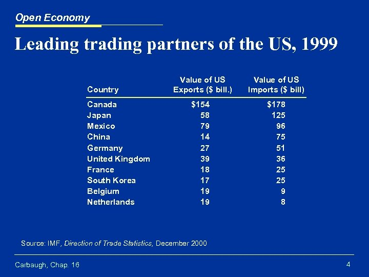 Open Economy Leading trading partners of the US, 1999 Country Canada Japan Mexico China