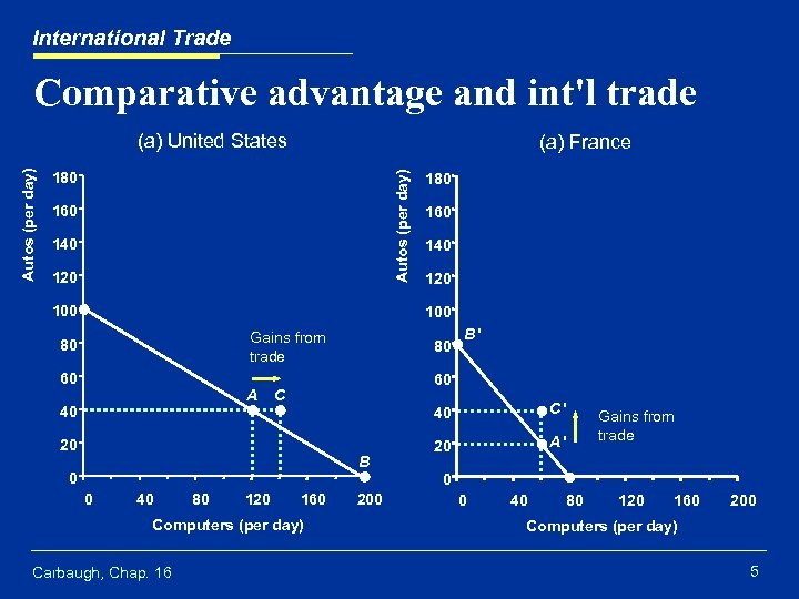 International Trade Comparative advantage and int'l trade (a) France 180 Autos (per day) (a)